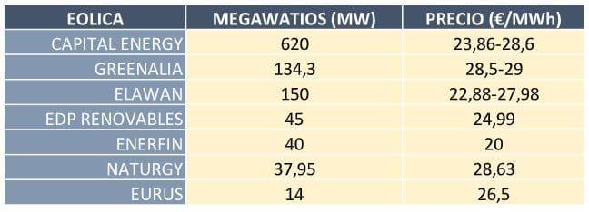 Subasta renovables eólica